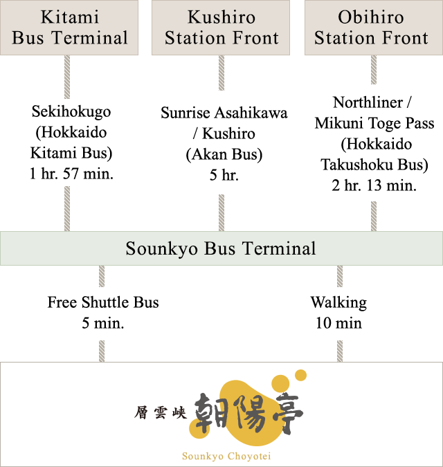 Access by Public Bus Kitami Bus Terminal・Kushiro Station Front・Obihiro Station Front〜Sounkyo Cyoyotei